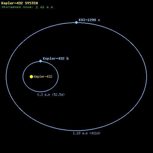 Экзопланета Kepler-432b