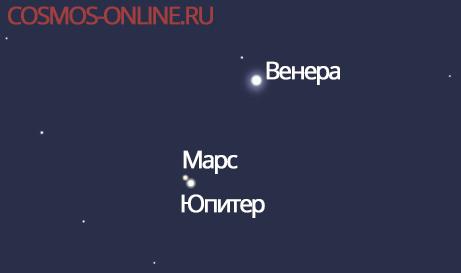 В выходные москвичи увидят сближение Марса и Юпитера