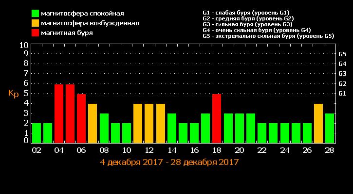 https://cosmos-online.ru/images/magnitnye-buri-dekabr-2017.png