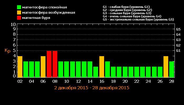Магнитные бури в декабре 2015 года