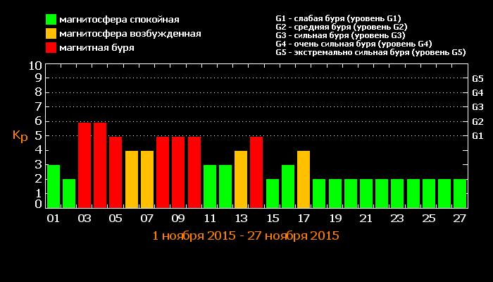 Магнитные бури в ноябре 2015 года