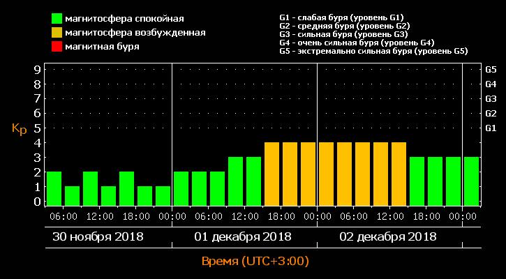 Магнитные бури в декабре 2018 года