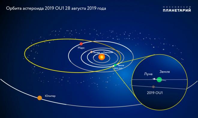 Астероид 28 августа 2019 года