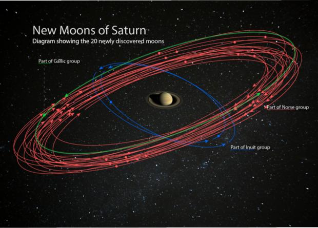 На Сатурне нашли 20 новых спутников