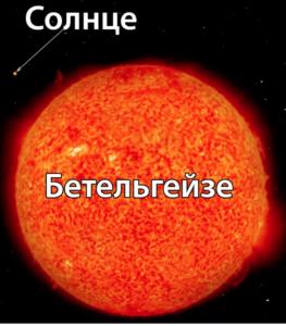 Взрыва сверхновой не будет: затемнение гигантской звезды Бетельгейзе произошло из-за облака пыли